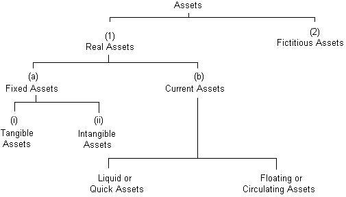 Balance Sheet, Classification of Assets