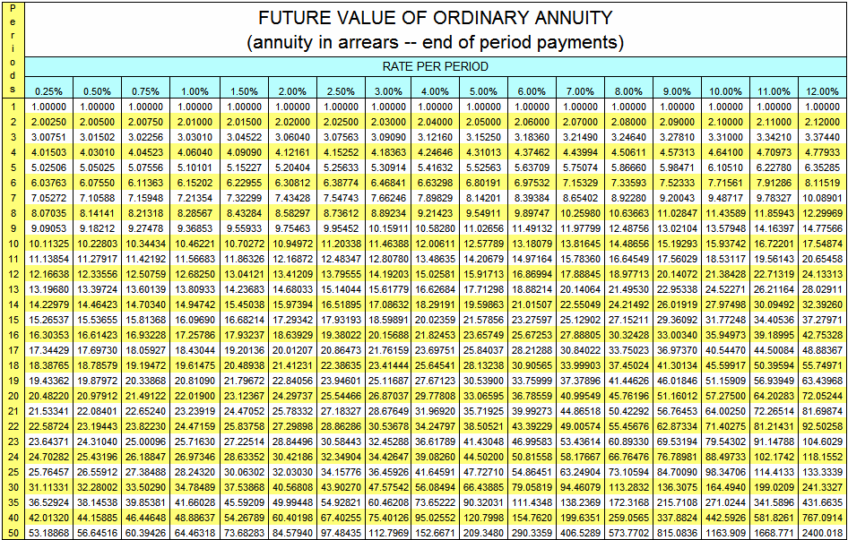 Future Value of Ordinary Annuity Table