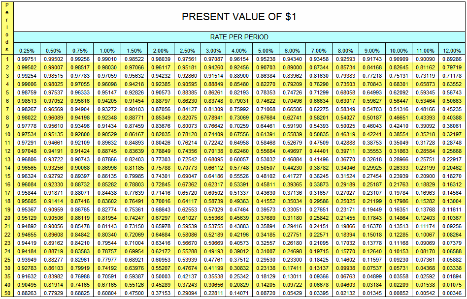 Present Value of $1 Table